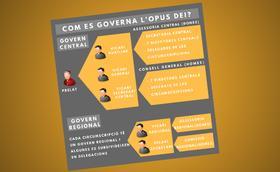 Organització i govern de l'Opus Dei