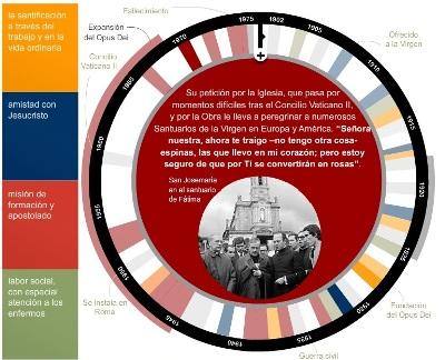 Infográfico 'San Josemaría, vida y mensaje'