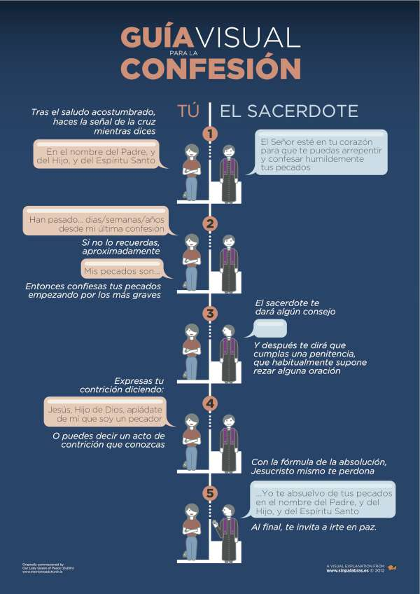Guía visual de la Confesión