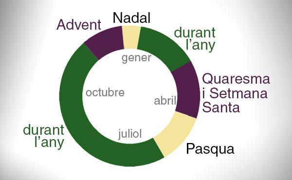 Opus Dei - El calendari litúrgic