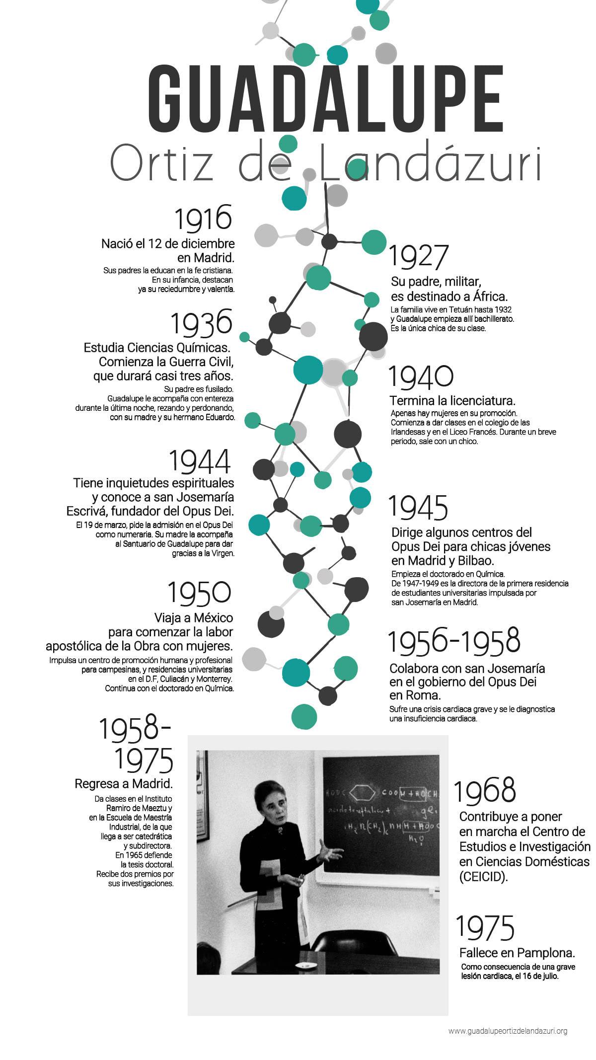 Descargar en PDF con mayor calidad la infografía sobre la vida de Guadalupe Ortiz de Landázuri.