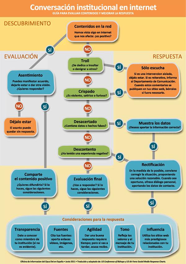 Guía para evaluar contenidos y mejorar la respuesta: Conversación institucional en internet