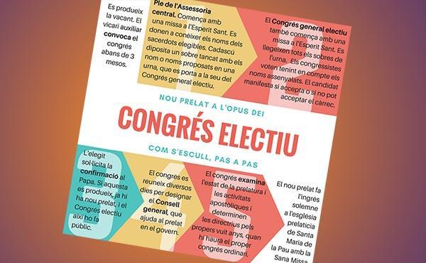 Funcionament del congrés electiu de l'Opus Dei