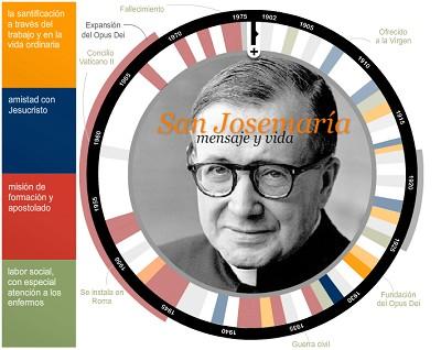 Infographie 'Saint Josemaría, vie et messages'