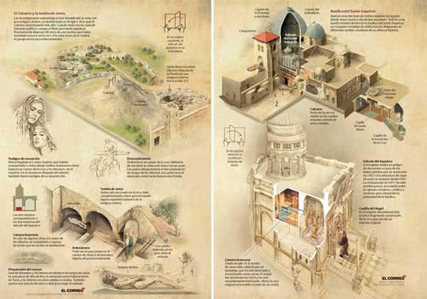 Esquema da localização do Santo Sepulcro e Calvário na época de Jesus (esquerda) e atualmente (direita).