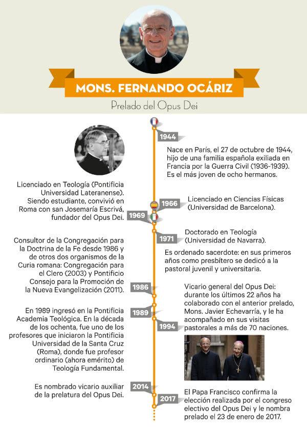 Infográfico sobre Mons. Fernando Ocáriz, prelado del Opus Dei.