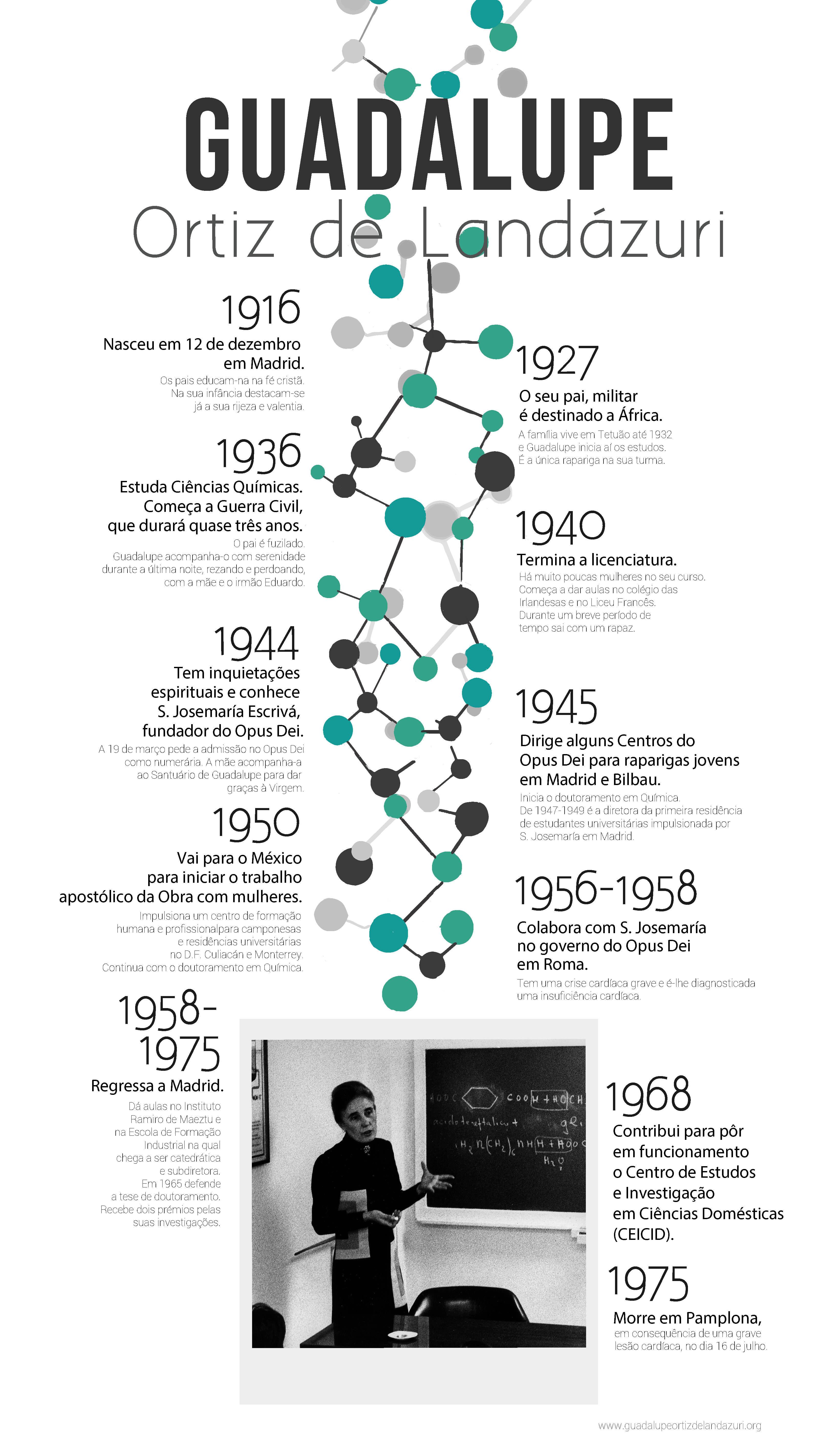 Infográfico sobre Guadalupe Ortiz de Landázuri
