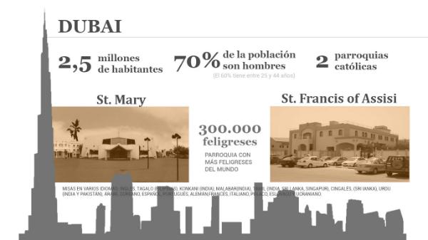 Dubai: habitantes y presencia de los católicos. Infografía: Opus Dei Communications Office