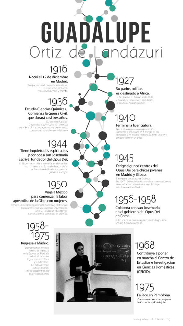 Descarga el infográfico de la vida de Guadalupe Ortiz de Landázuri, con mayor resolución.