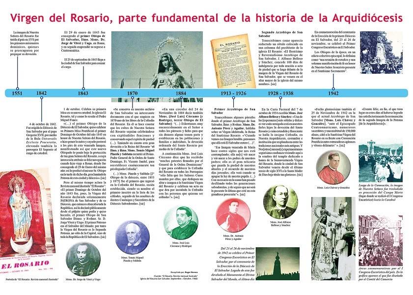 Infográfico de la devoción a la Virgen del Rosario