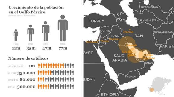 Crecimiento de la población en el Golfo Pérsico y número de católicos. Infografía: Opus Dei Communications Office