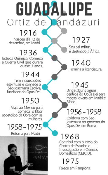 Infografia sobre Guadalupe Ortiz de Landázuri