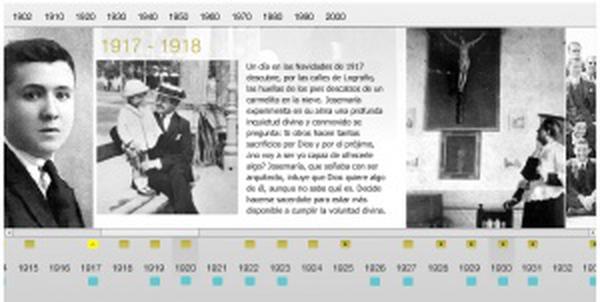 Timeline interactif